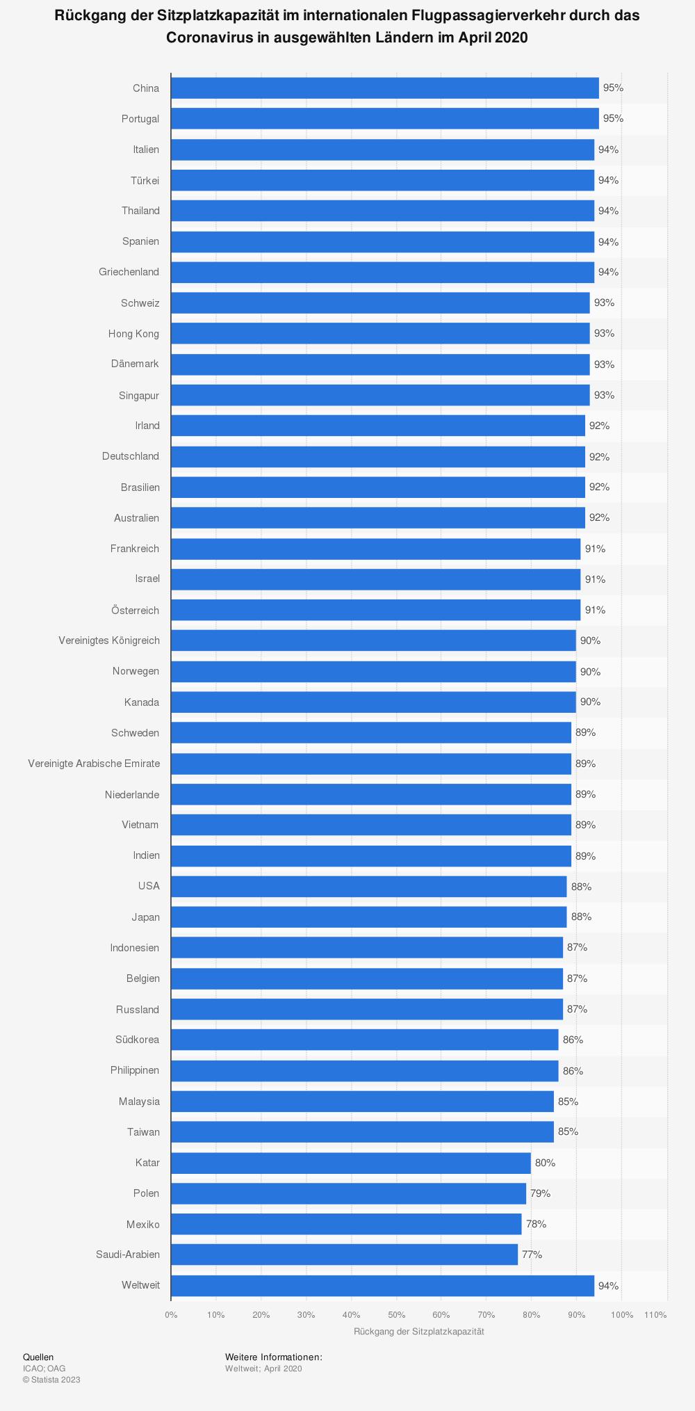 Statistik: Rückgang der Sitzplatzkapazität im internationalen Flugpassagierverkehr durch das Coronavirus in ausgewählten Ländern im April 2020 | Statista