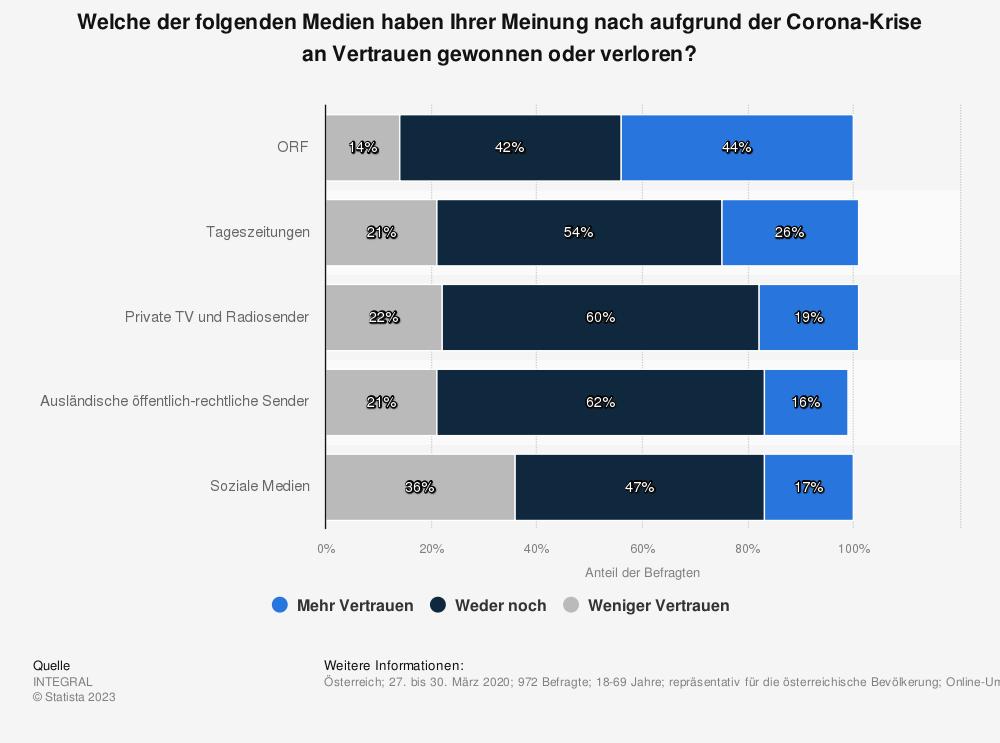 Statistik: Welche der folgenden Medien haben Ihrer Meinung nach aufgrund der Corona-Krise an Vertrauen gewonnen oder verloren? | Statista