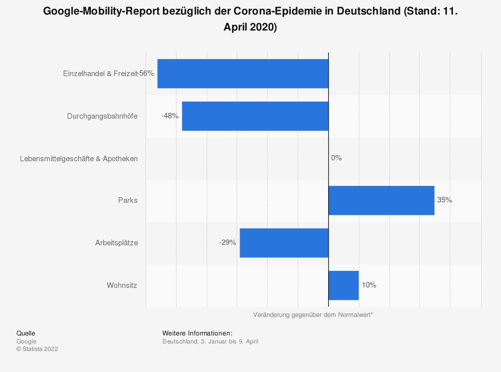 Statistik: Google-Mobility-Report bezüglich der Corona-Epidemie in Deutschland (Stand: 11. April 2020) | Statista