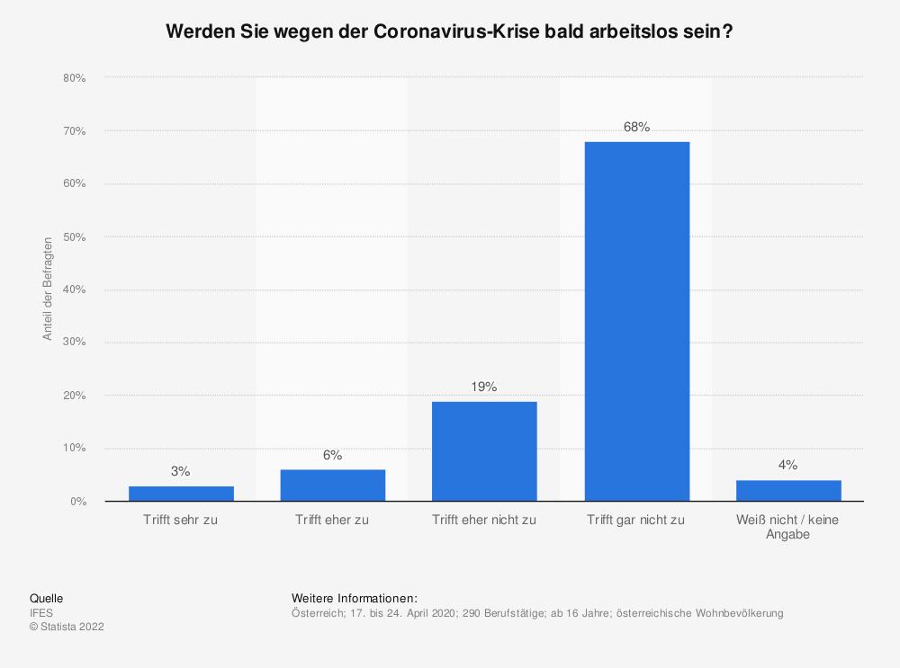 Statistik: Werden Sie wegen der Coronavirus-Krise bald arbeitslos sein? | Statista