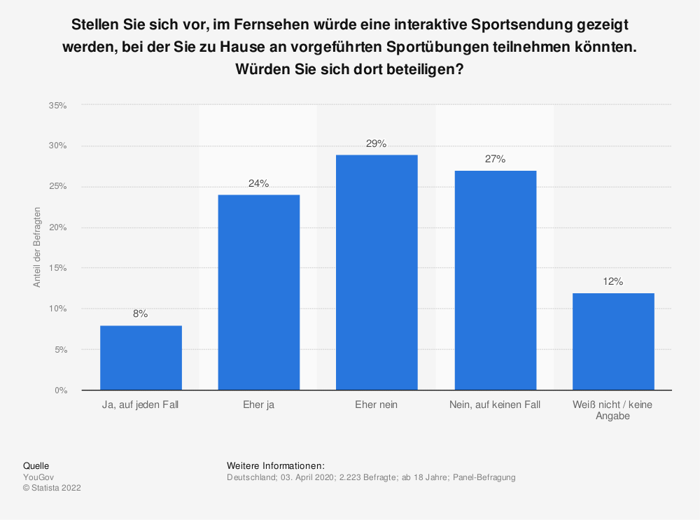 Statistik: Stellen Sie sich vor, im Fernsehen würde eine interaktive Sportsendung gezeigt werden, bei der Sie zu Hause an vorgeführten Sportübungen teilnehmen könnten. Würden Sie sich dort beteiligen?   Statista