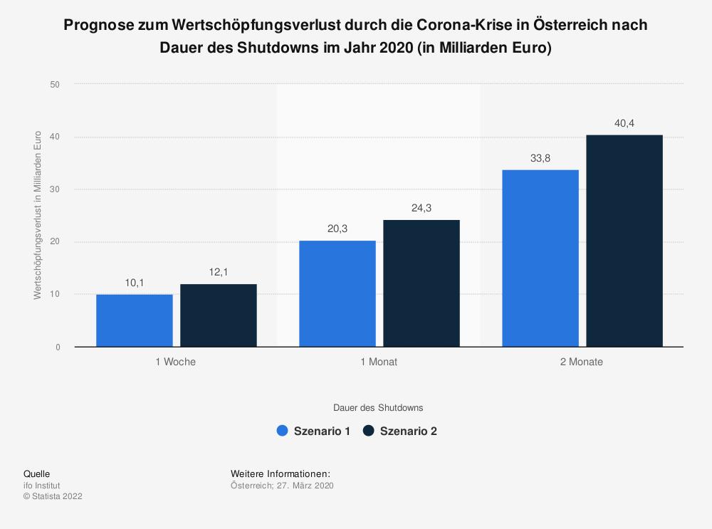 Statistik: Prognose zum Wertschöpfungsverlust durch die Corona-Krise in Österreich nach Dauer des Shutdowns im Jahr 2020 (in Milliarden Euro) | Statista