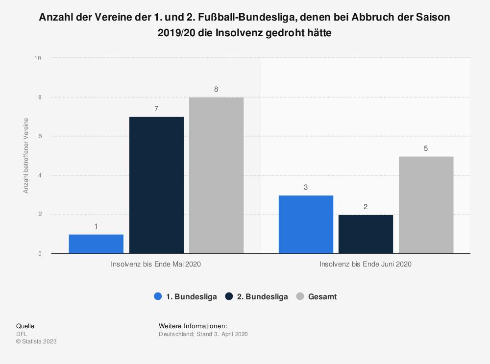 Statistik: Anzahl der Vereine der 1. und 2. Fußball-Bundesliga, denen bei Abbruch der Saison 2019/20 die Insolvenz gedroht hätte | Statista