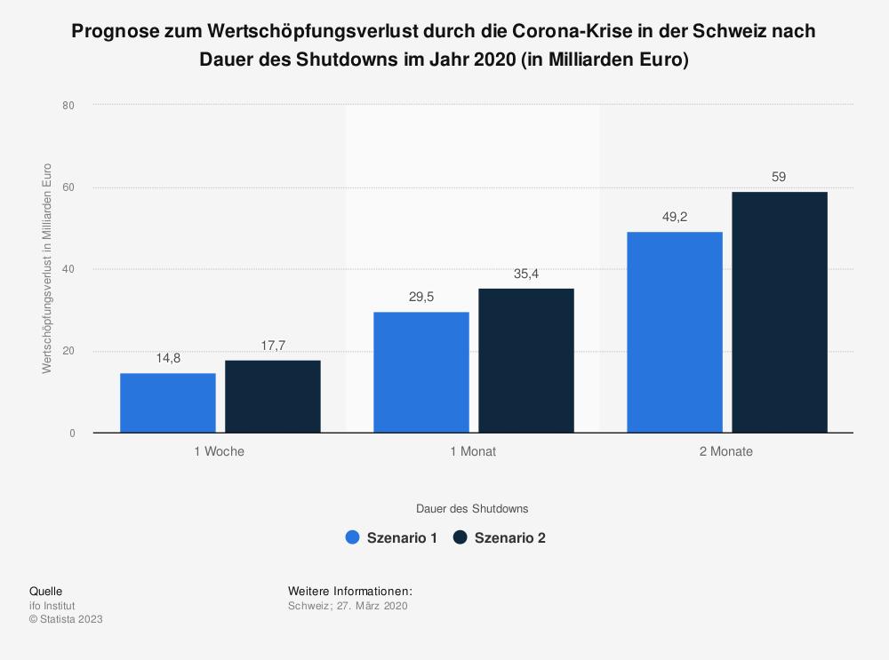 Statistik: Prognose zum Wertschöpfungsverlust durch die Corona-Krise in der Schweiz nach Dauer des Shutdowns im Jahr 2020 (in Milliarden Euro)   Statista