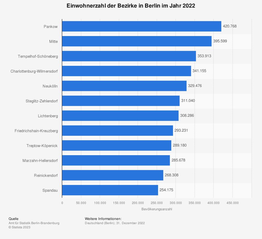 Statistik: Einwohnerzahl der Bezirke in Berlin im Jahr 2019 | Statista