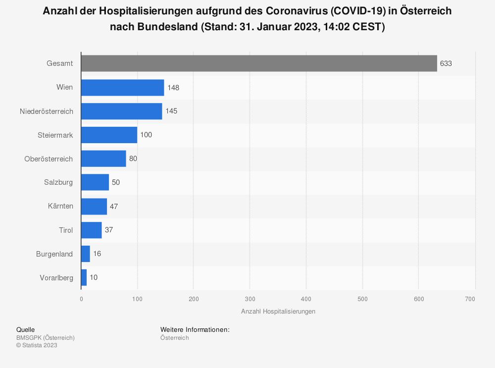 Statistik: Anzahl der Hospitalisierungen aufgrund des Coronavirus (COVID-19) in Österreich nach Bundesland (Stand: 26. Februar 2021, 9:30 CEST)   Statista