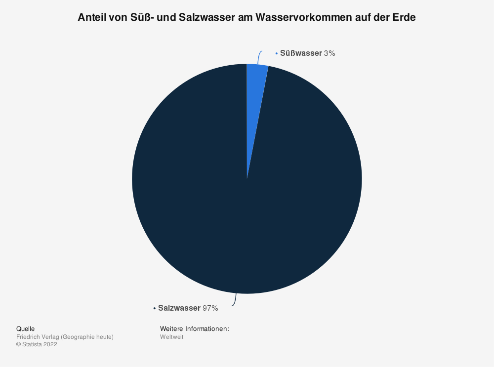 Statistik: Anteil von Süß- und Salzwasser am Wasservorkommen auf der Erde | Statista