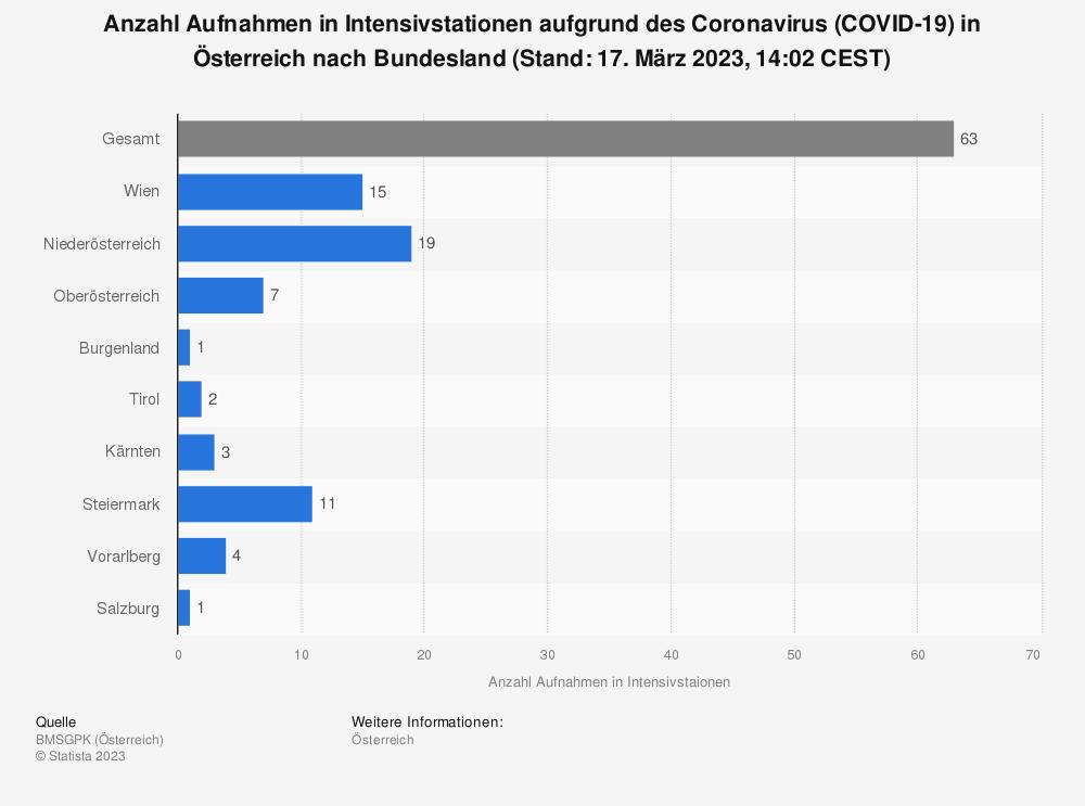 Statistik: Anzahl Aufnahmen in Intensivstationen aufgrund des Coronavirus (COVID-19) in Österreich nach Bundesland (Stand: 27. Oktober 2020, 9:30 CEST) | Statista
