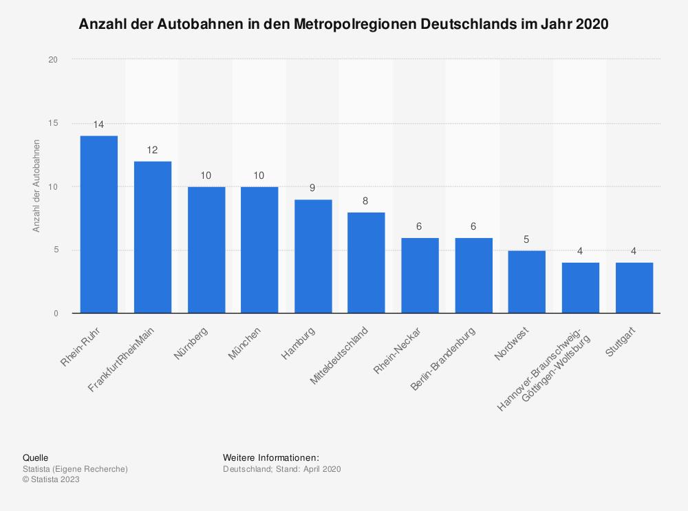 Statistik: Anzahl der Autobahnen in den Metropolregionen Deutschlands im Jahr 2020 | Statista