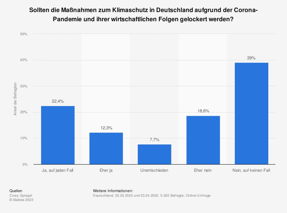 Statistik: Sollten die Maßnahmen zum Klimaschutz in Deutschland aufgrund der Corona-Pandemie und ihrer wirtschaftlichen Folgen gelockert werden? | Statista
