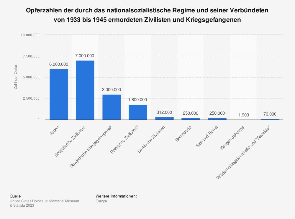 Statistik: Opferzahlen der durch das nationalsozialistische Regime und seiner Verbündeten von 1933 bis 1945 ermordeten Zivilisten und Kriegsgefangenen | Statista