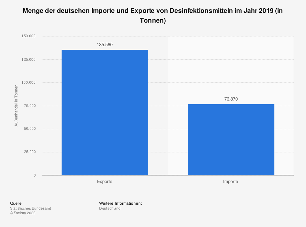 Statistik: Menge der deutschen Importe und Exporte von Desinfektionsmitteln im Jahr 2019 (in Tonnen) | Statista
