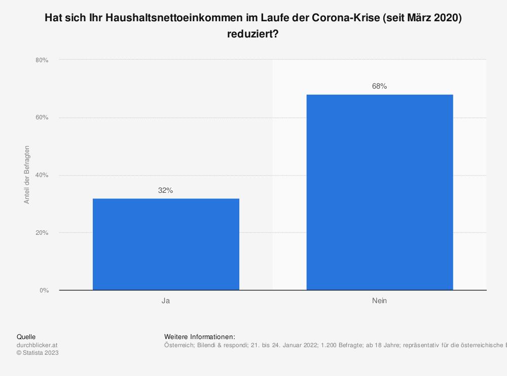 Statistik: Haben Sie wegen dem Coronavirus weniger Einkommen? | Statista