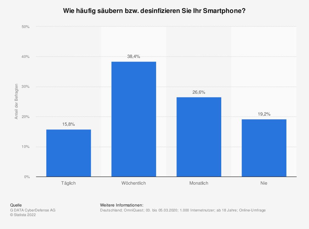Statistik: Wie häufig säubern bzw. desinfizieren Sie Ihr Smartphone? | Statista