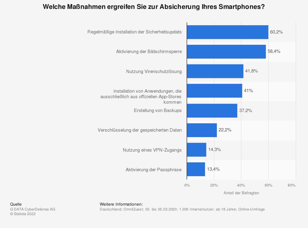Statistik: Welche Maßnahmen ergreifen Sie zur Absicherung Ihres Smartphones? | Statista