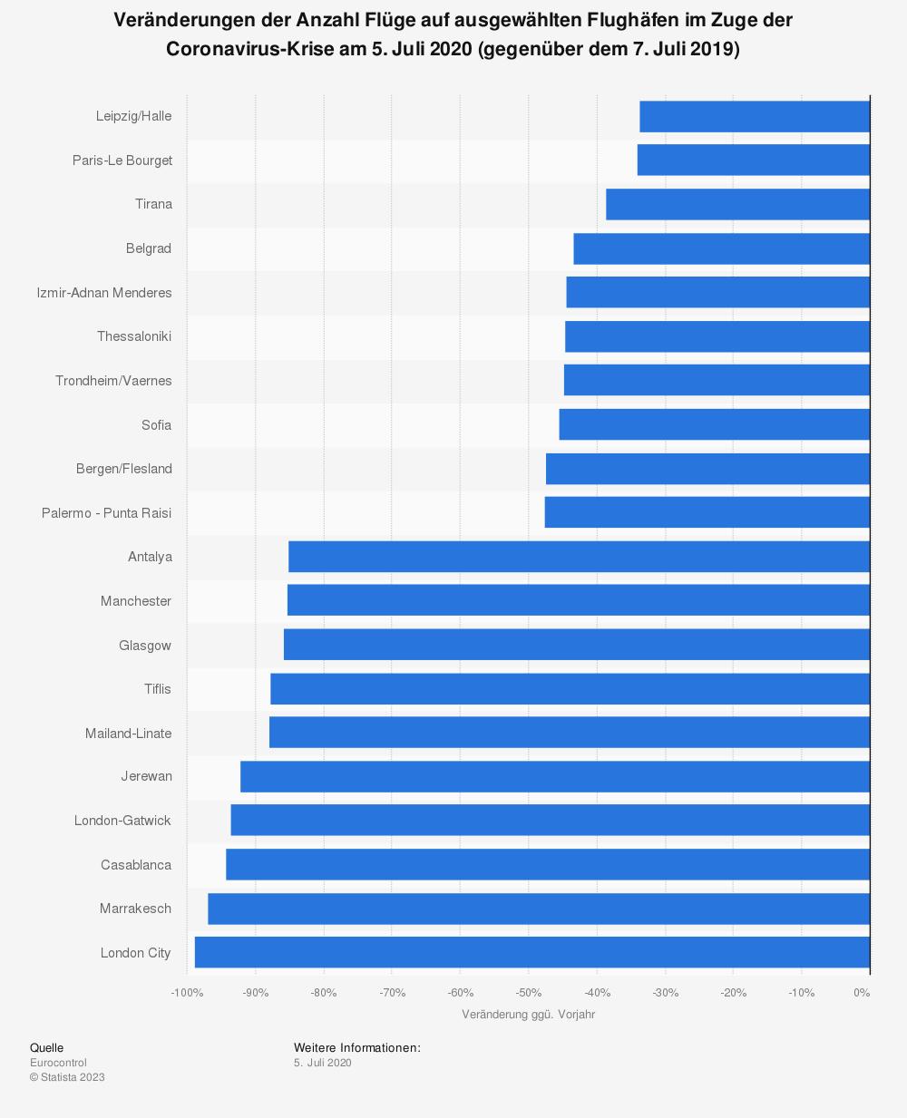 Statistik: Veränderungen der Anzahl Flüge auf ausgewählten Flughäfen im Zuge der Coronavirus-Krise am 5. Juli 2020 (gegenüber dem 7. Juli 2019) | Statista