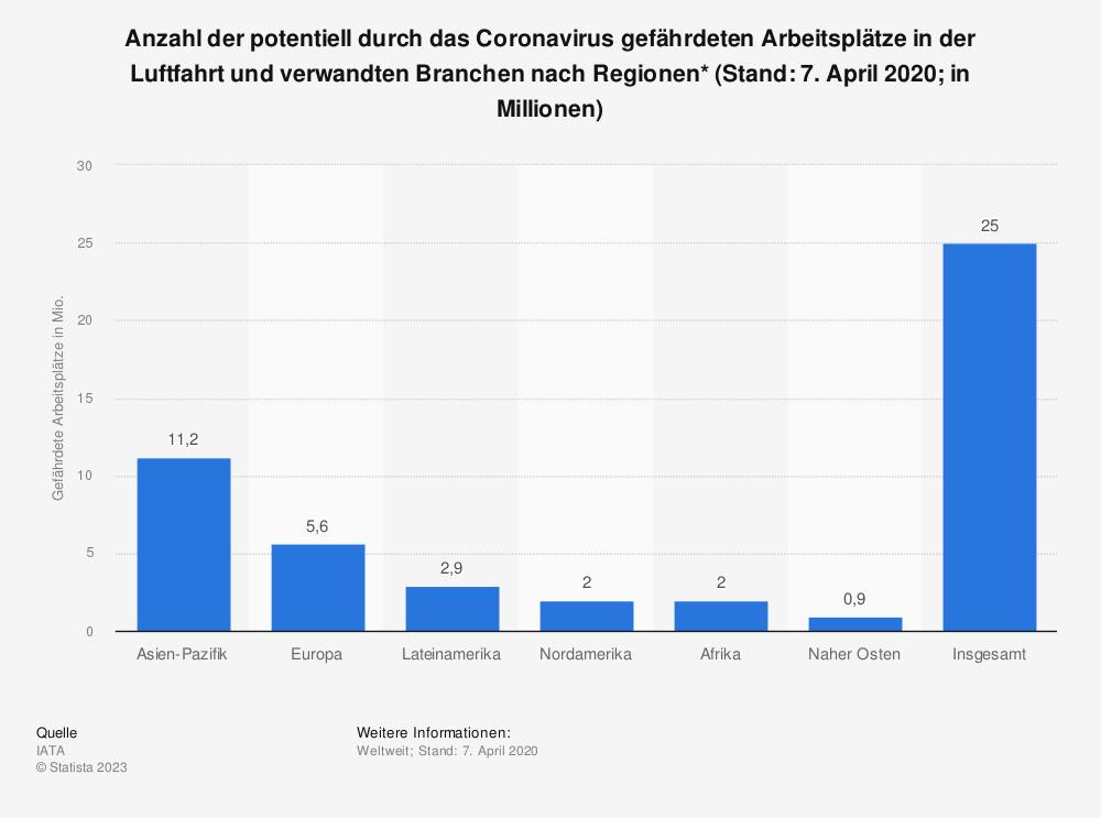 Statistik: Anzahl der potentiell durch das Coronavirus gefährdeten Arbeitsplätze in der Luftfahrt und verwandten Branchen nach Regionen* (Stand: 7. April 2020; in Millionen)   Statista