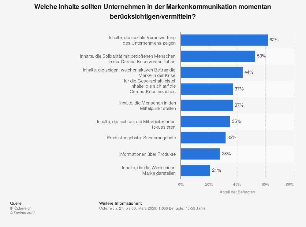 Statistik: Welche Inhalte sollten Unternehmen in der Markenkommunikation momentan berücksichtigen/vermitteln? | Statista