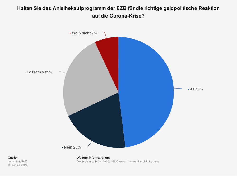 Statistik: Halten Sie das Anleihekaufprogramm der EZB für die richtige geldpolitische Reaktion auf die Corona-Krise?   Statista