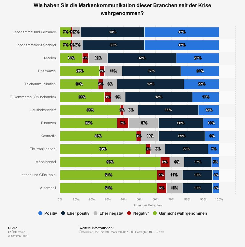 Statistik: Wie haben Sie die Markenkommunikation dieser Branchen seit der Krise wahrgenommen? | Statista