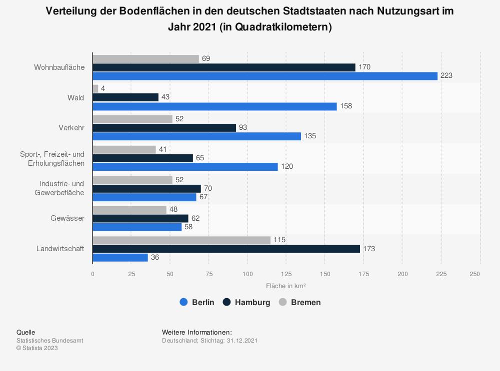 Statistik: Verteilung der Bodenflächen in den deutschen Stadtstaaten nach Nutzungsart im Jahr 2018 (in Quadratkilometern) | Statista