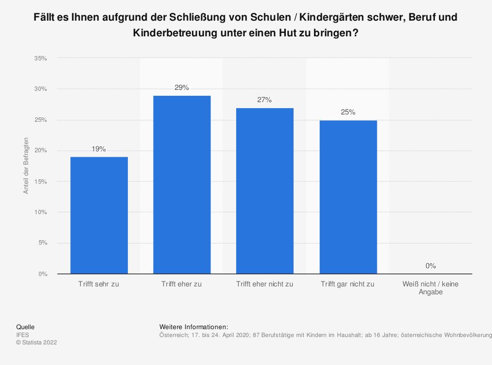 Statistik: Fällt es Ihnen aufgrund der Schließung von Schulen / Kindergärten schwer, Beruf und Kinderbetreuung unter einen Hut zu bringen?   Statista