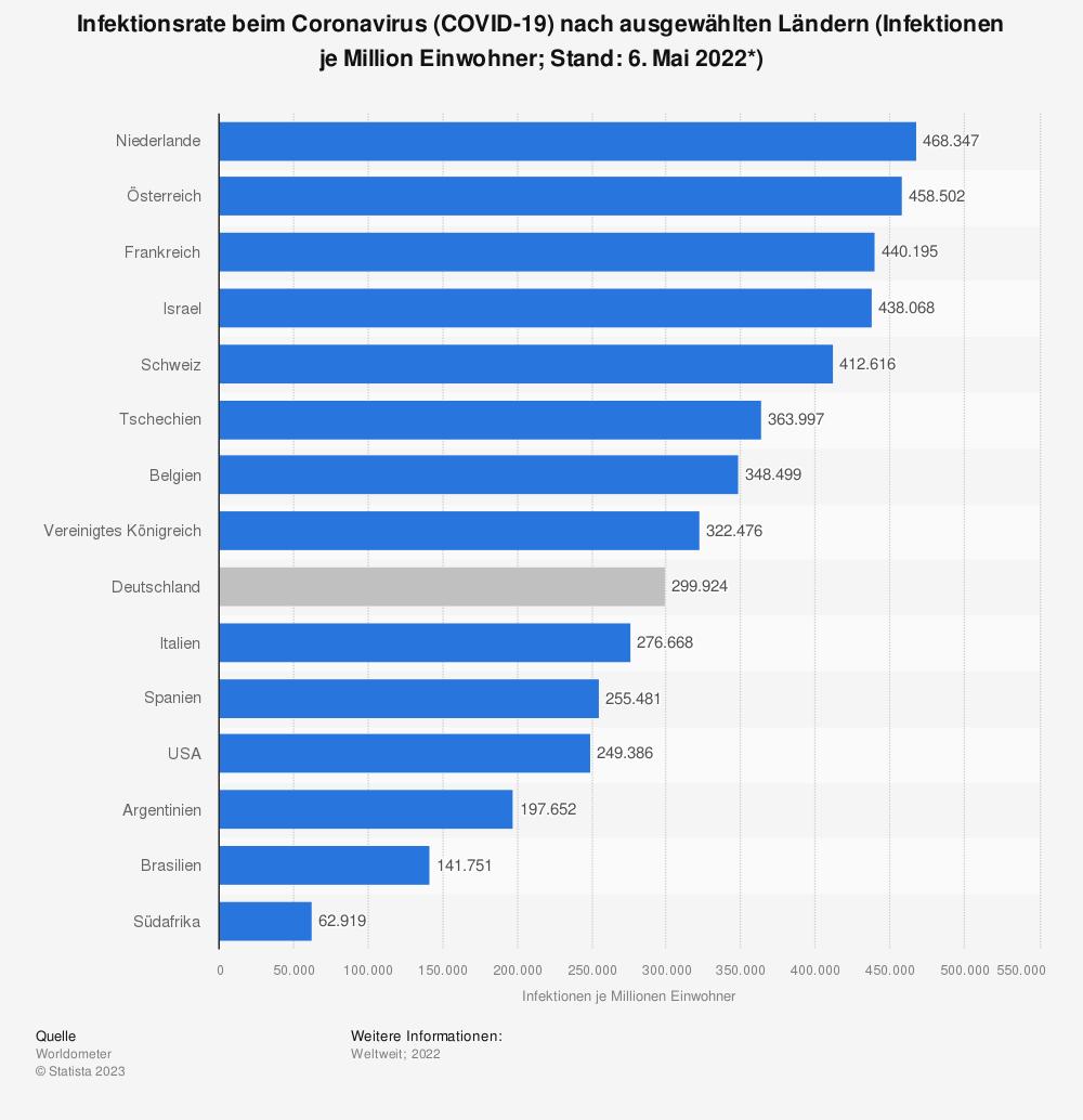 Statistik: Infektionsrate beim Coronavirus (COVID-19) nach ausgewählten Ländern (Infektionen je Million Einwohner; Stand: 5. Oktober 2020) | Statista
