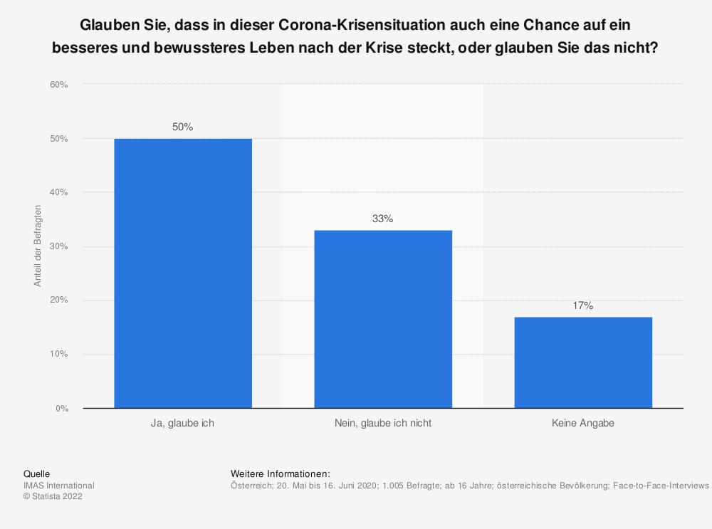 Statistik: Glauben Sie, dass in dieser Corona-Krisensituation auch eine Chance auf ein besseres und bewussteres Leben nach der Krise steckt, oder glauben Sie das nicht? | Statista