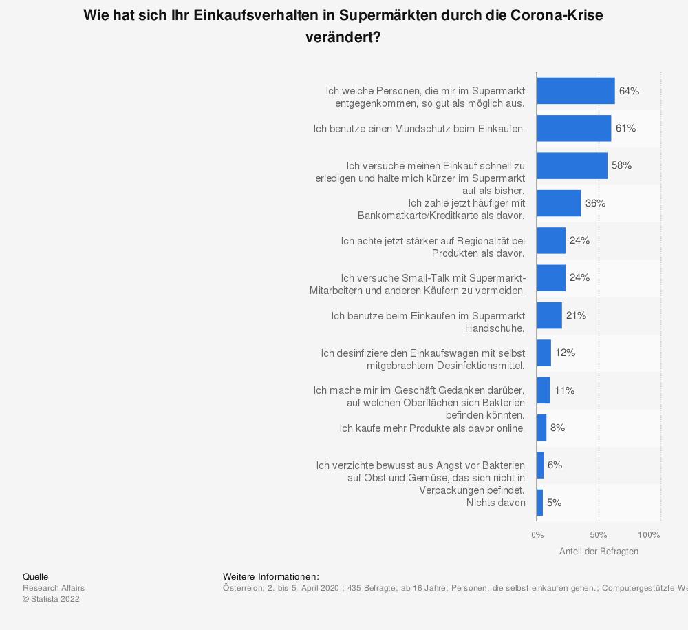 Statistik: Wie hat sich Ihr Einkaufsverhalten in Supermärkten durch die Corona-Krise verändert? | Statista