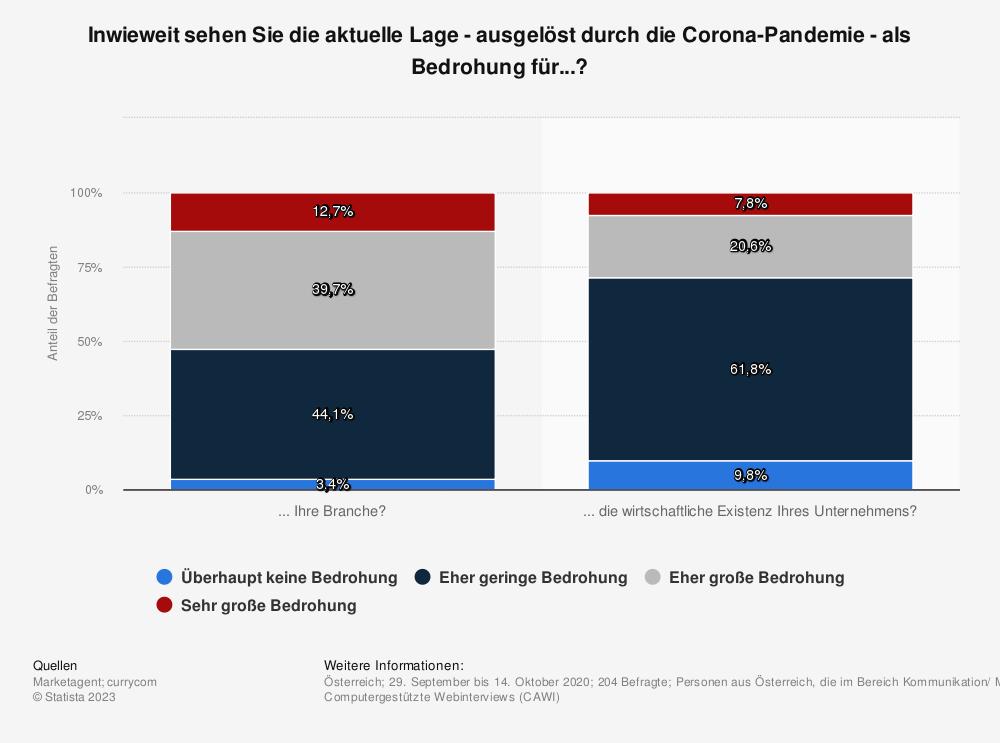 Statistik: Inwieweit sehen Sie die aktuelle Lage - ausgelöst durch die Corona-Pandemie - als Bedrohung für...? | Statista