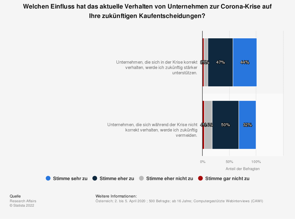 Statistik: Welchen Einfluss hat das aktuelle Verhalten von Unternehmen zur Corona-Krise auf Ihre zukünftigen Kaufentscheidungen?   Statista