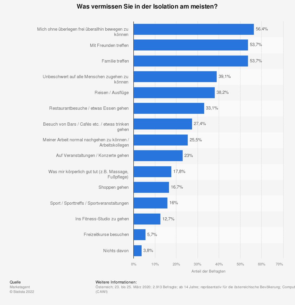 Statistik: Was vermissen Sie in der Isolation am meisten? | Statista