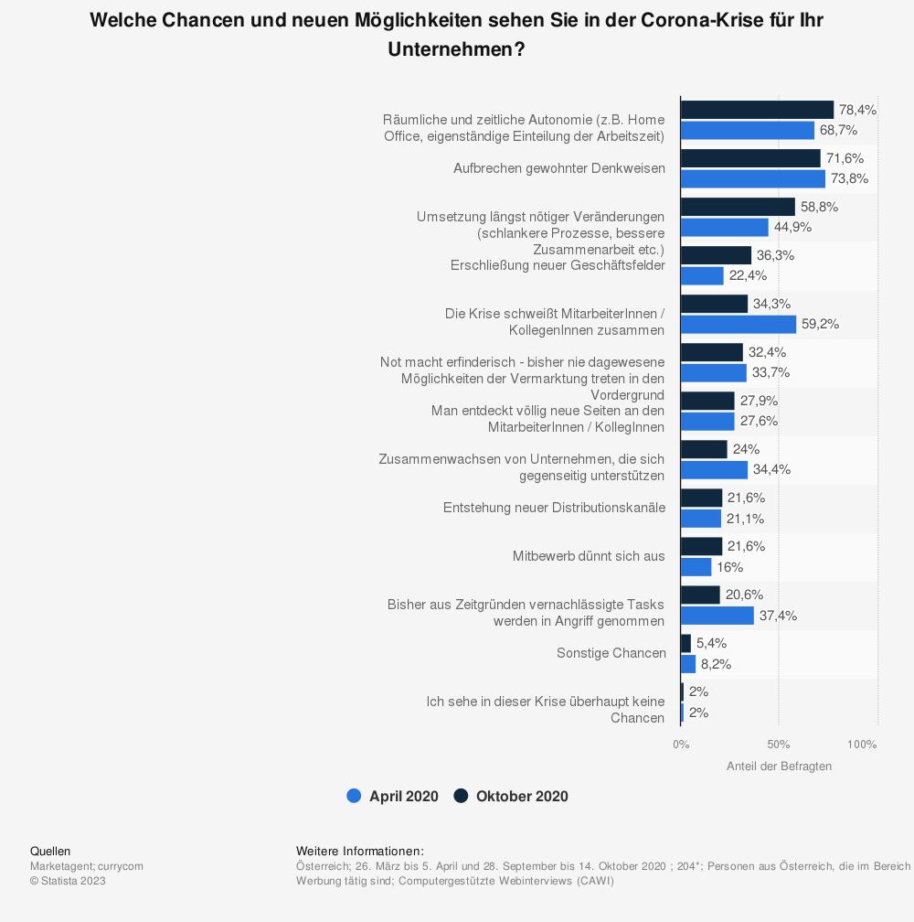 Statistik: Welche Chancen und neuen Möglichkeiten sehen Sie in der Corona-Krise für Ihr Unternehmen? | Statista