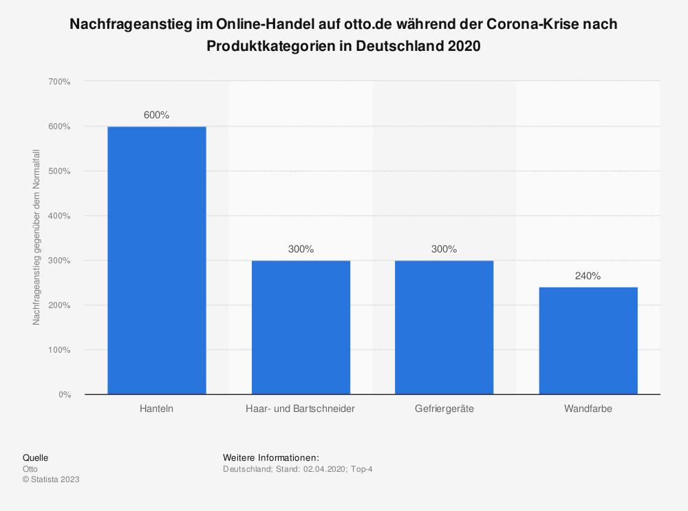 Statistik: Nachfrageanstieg im Online-Handel auf otto.de während der Corona-Krise nach Produktkategorien in Deutschland 2020 | Statista