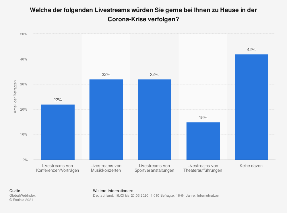 Statistik: Welche der folgenden Livestreams würden Sie gerne bei Ihnen zu Hause in der Corona-Krise verfolgen? | Statista