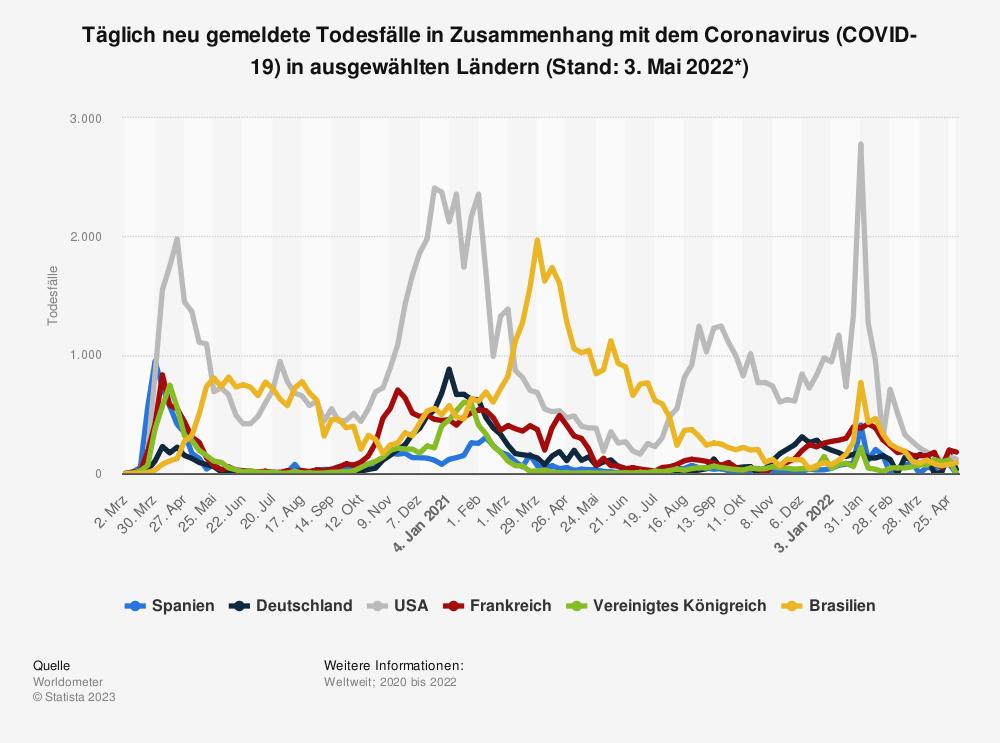 Statistik: Täglich neu gemeldete Todesfälle in Zusammenhang mit dem Coronavirus (COVID-19) in ausgewählten Ländern (Stand: 25. Oktober 2021) | Statista