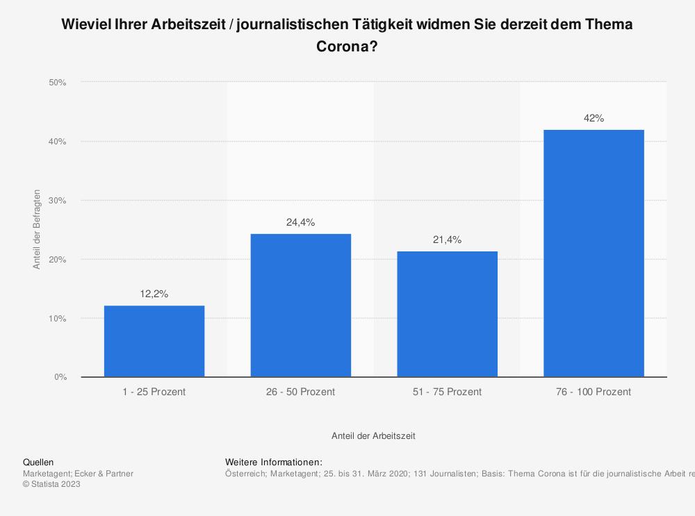 Statistik: Wieviel Ihrer Arbeitszeit / journalistischen Tätigkeit widmen Sie derzeit dem Thema Corona? | Statista