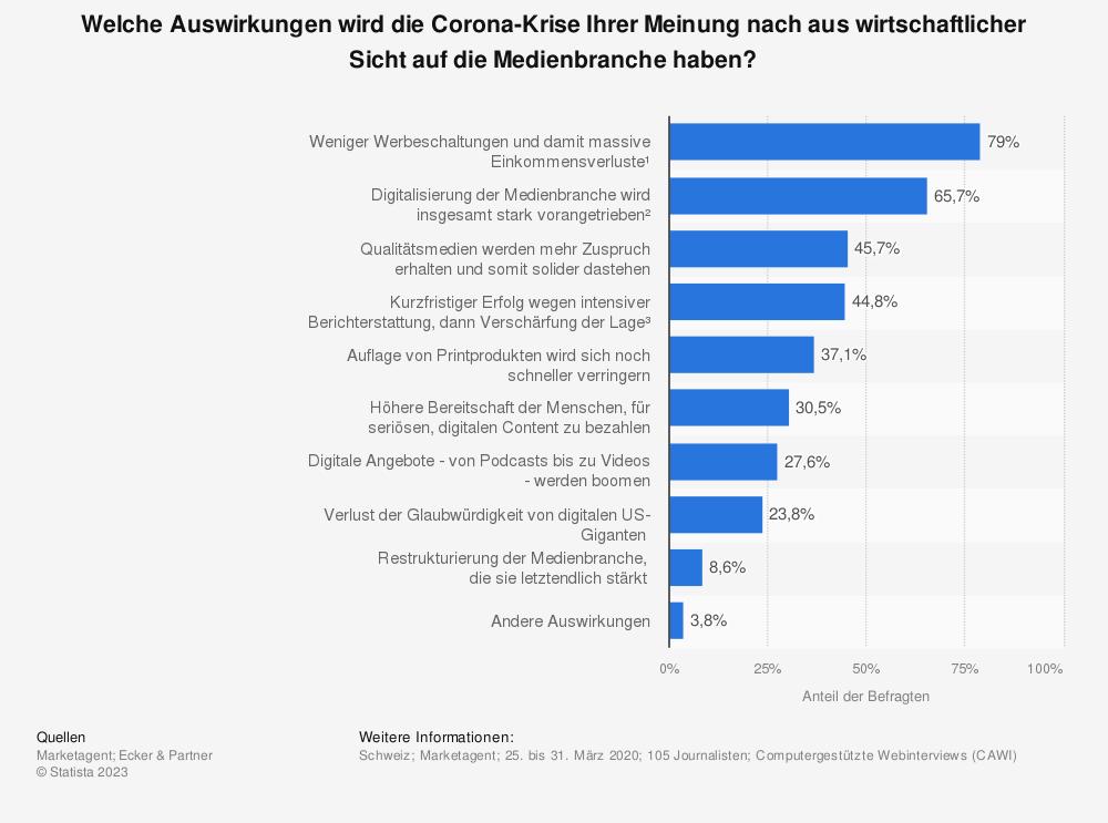 Statistik: Welche Auswirkungen wird die Corona-Krise Ihrer Meinung nach aus wirtschaftlicher Sicht auf die Medienbranche haben? | Statista