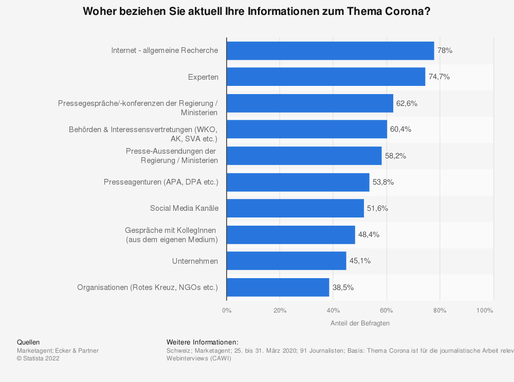 Statistik: Woher beziehen Sie aktuell Ihre Informationen zum Thema Corona?  | Statista
