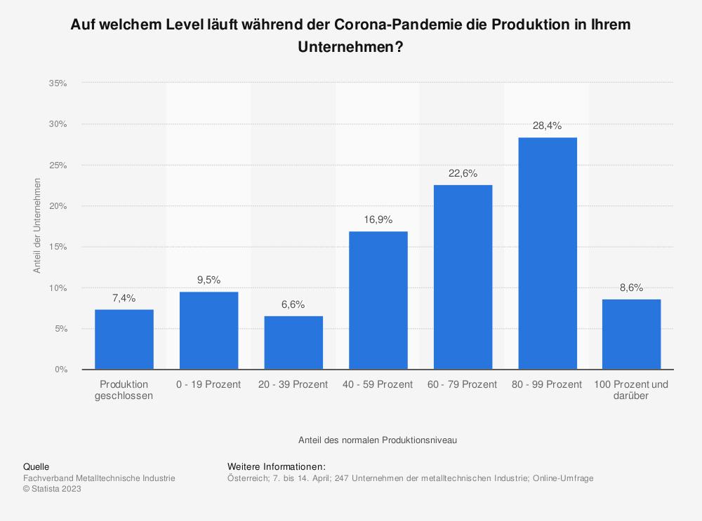 Statistik: Auf welchem Level läuft während der Corona-Pandemie die Produktion in Ihrem Unternehmen?  | Statista
