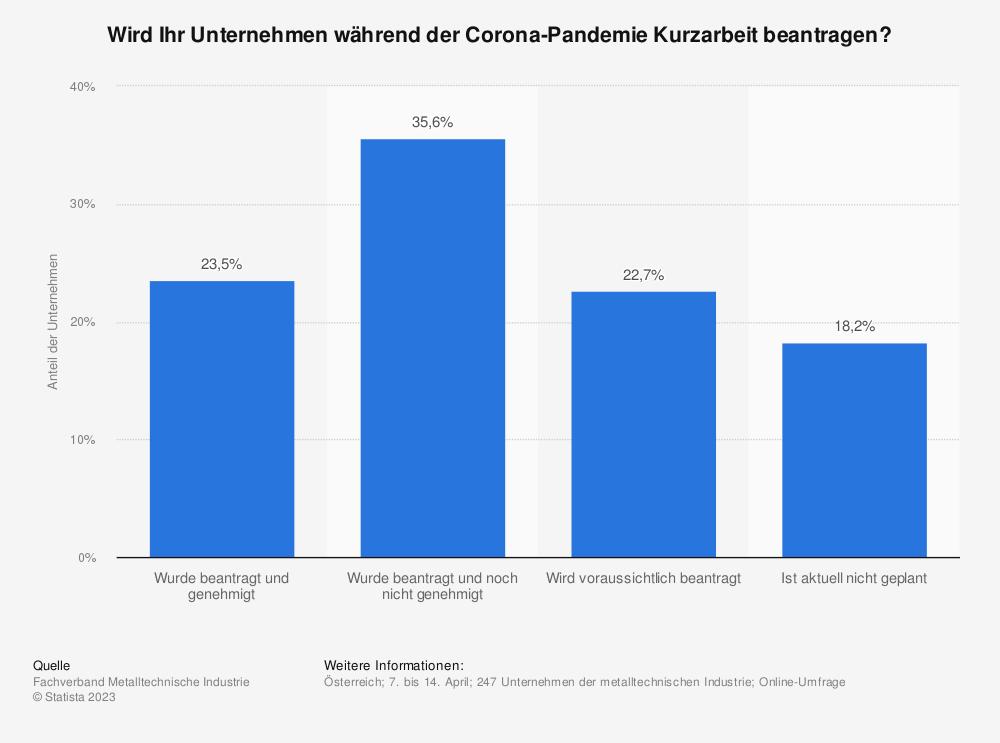 Statistik: Wird Ihr Unternehmen während der Corona-Pandemie Kurzarbeit beantragen?  | Statista