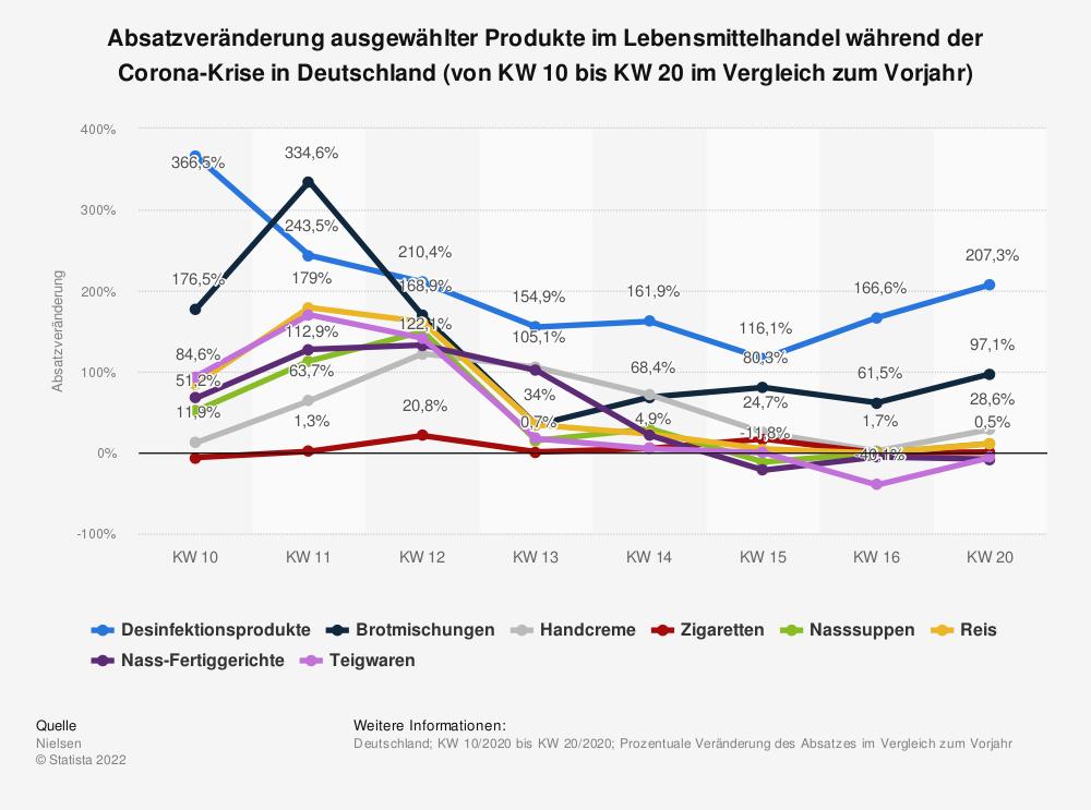 Statistik: Absatzveränderung ausgewählter Produkte im Lebensmittelhandel während der Corona-Krise in Deutschland (von KW 10 bis KW 20 im Vergleich zum Vorjahr) | Statista
