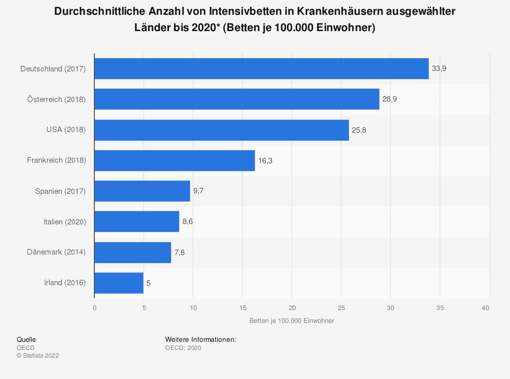 Statistik: Durchschnittliche Anzahl von Intensivbetten in Krankenhäusern ausgewählter Länder bis 2020* (Betten je 100.000 Einwohner) | Statista