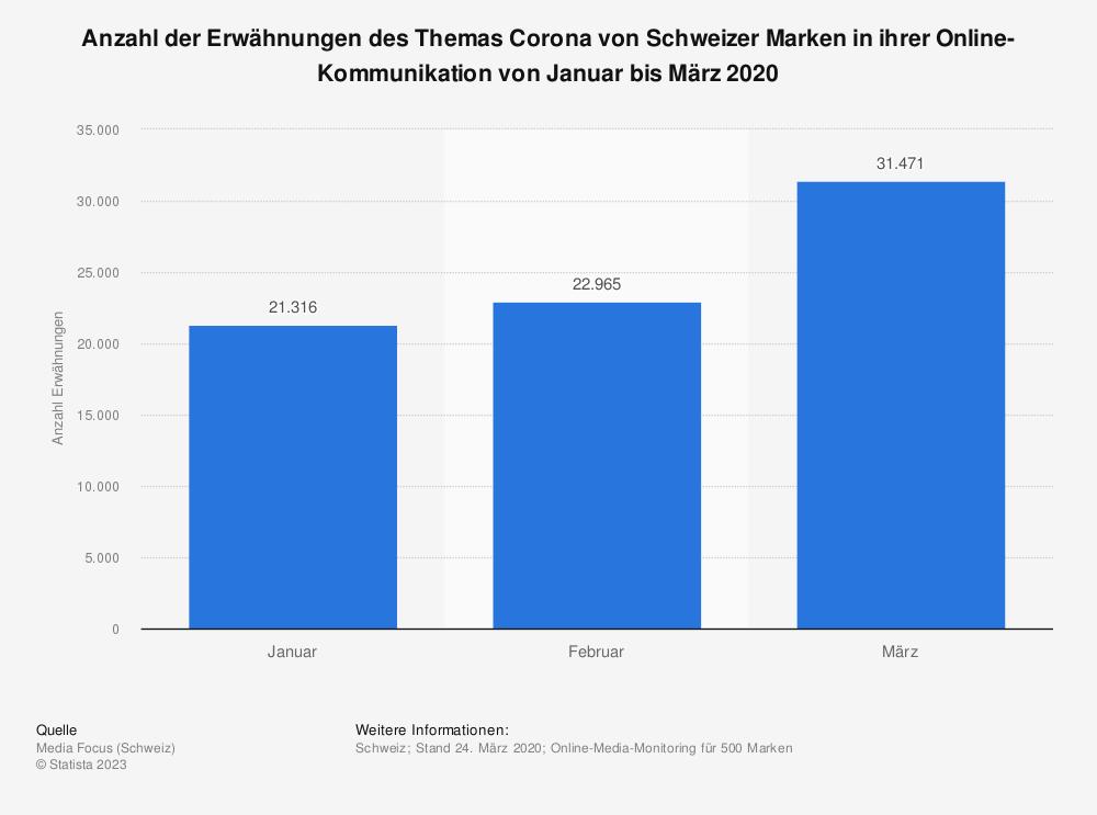 Statistik: Anzahl der Erwähnungen des Themas Corona von Schweizer Marken in ihrer Online-Kommunikation von Januar bis März 2020 | Statista