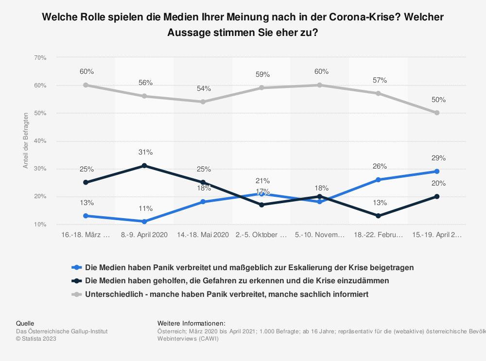 Statistik: Welche Rolle spielen die Medien Ihrer Meinung nach in der Corona-Krise? Welcher Aussage stimmen Sie eher zu?   Statista