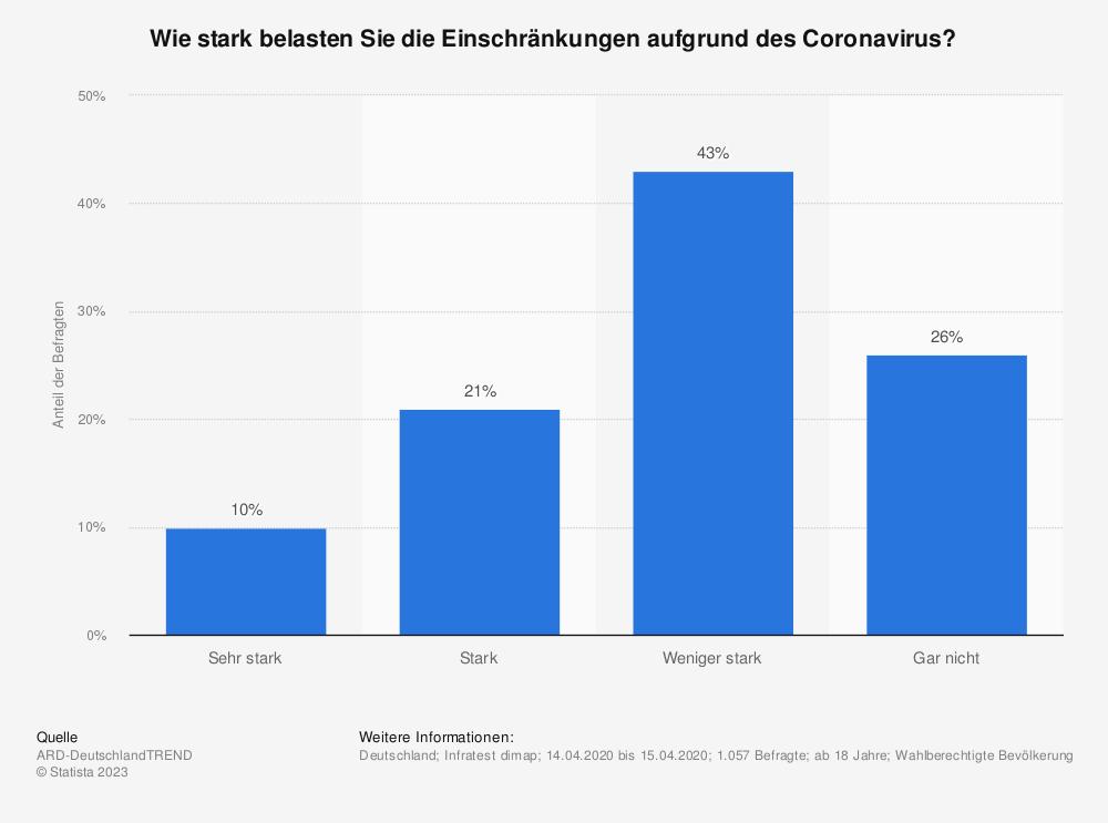 Statistik: Wie stark belasten Sie die Einschränkungen aufgrund des Coronavirus?  | Statista