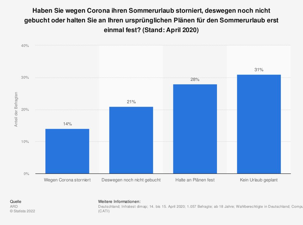 Statistik: Haben Sie wegen Corona ihren Sommerurlaub storniert, deswegen noch nicht gebucht oder halten Sie an Ihren ursprünglichen Plänen für den Sommerurlaub erst einmal fest? (Stand: April 2020) | Statista