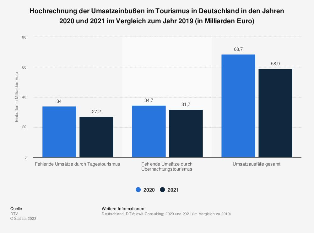 Statistik: Hochrechnung der Umsatzeinbußen* in den Destinationen im Tourismus in Deutschland im März und April 2020 (in Milliarden Euro) | Statista