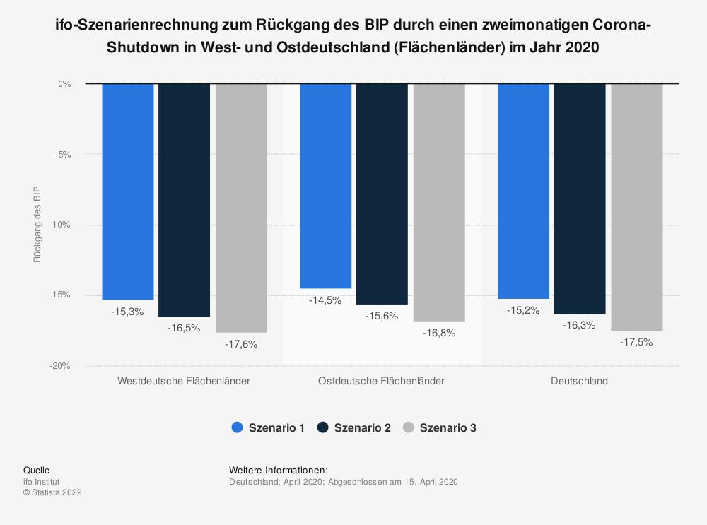 Statistik: ifo-Szenarienrechnung zum Rückgang des BIP durch einen zweimonatigen Corona-Shutdown in West- und Ostdeutschland (Flächenländer) im Jahr 2020 | Statista