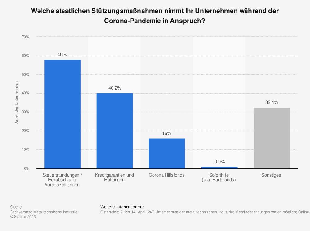 Statistik: Welche staatlichen Stützungsmaßnahmen nimmt Ihr Unternehmen während der Corona-Pandemie in Anspruch? | Statista